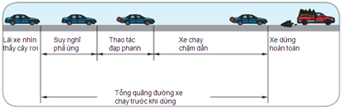 cach tinh khoang cach an toan xe oto