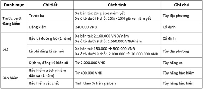 Hình ảnh bảng tính chi phí đăng ký xe ô tô mới