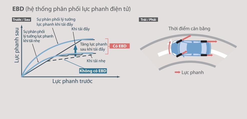 Hệ thống phân phối lực phanh điện tử (EBD)