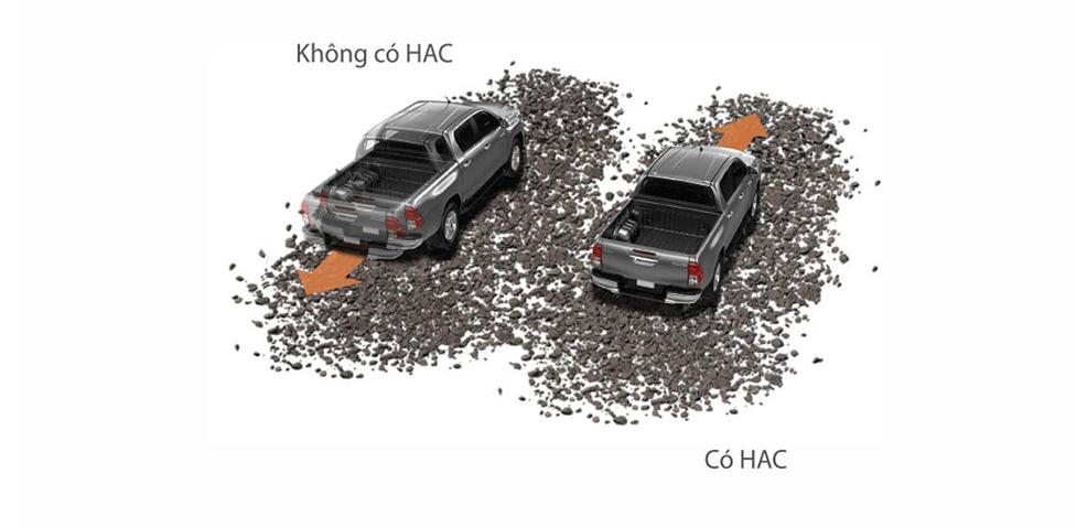 Hệ thống hỗ trợ khởi hành ngang dốc HAC