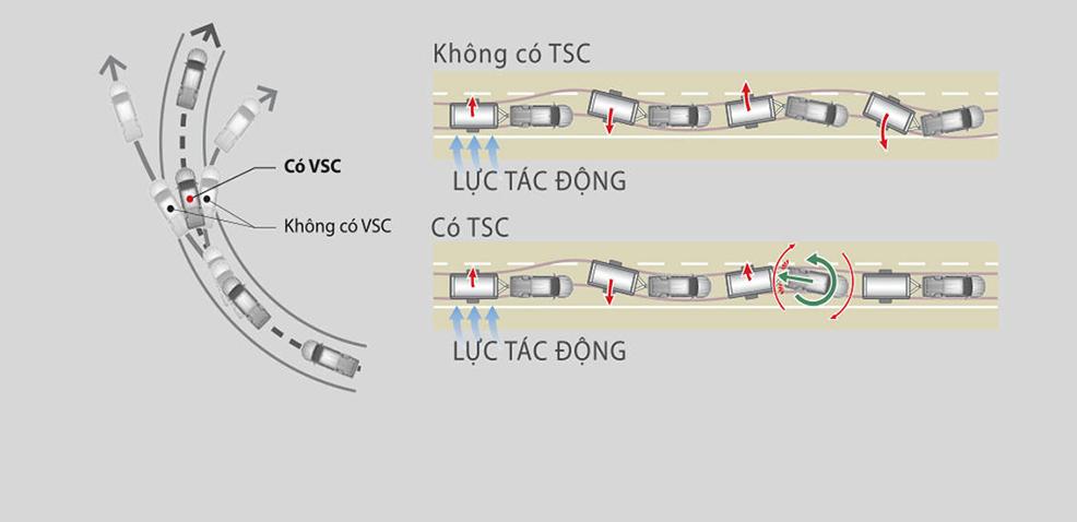 Hệ thống VSC